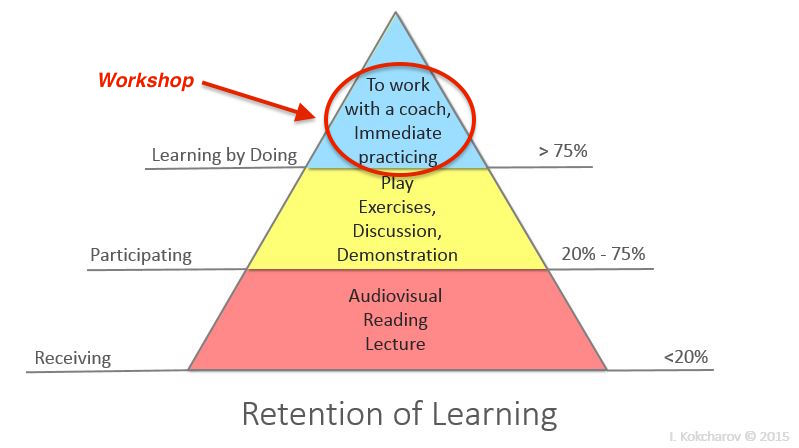 Learning_Retention_Pyramid