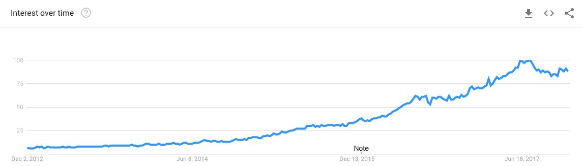 Quora.com Google Trends